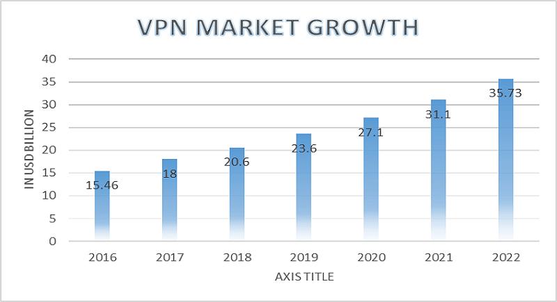 VPN market growth (Geosurf.com)